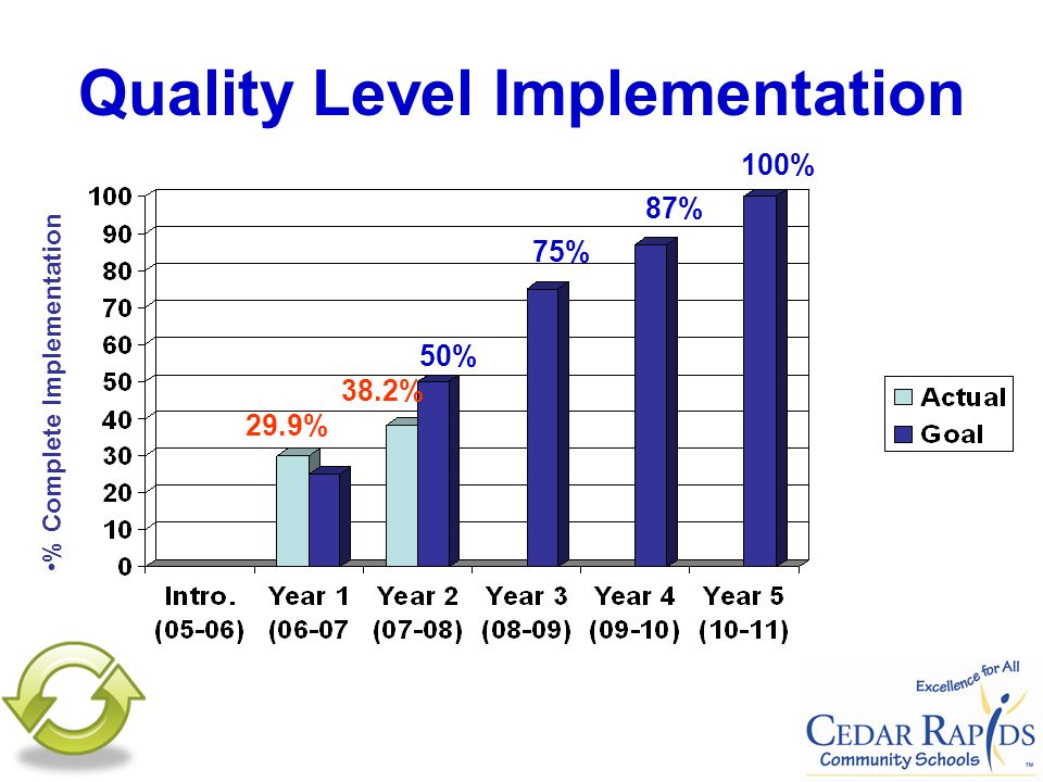 Quality Level Implementation % Complete Implementation 29.9% 38.2% 50% 75% 87% 100%