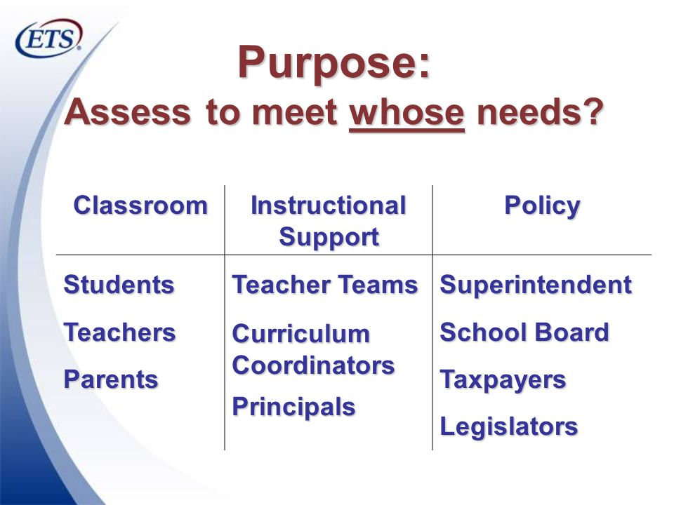 Purpose: Assess to meet whose needs? Classroom Instructional Support Policy StudentsTeachersParents Teacher Teams Curriculum Coordinators PrincipalsSu