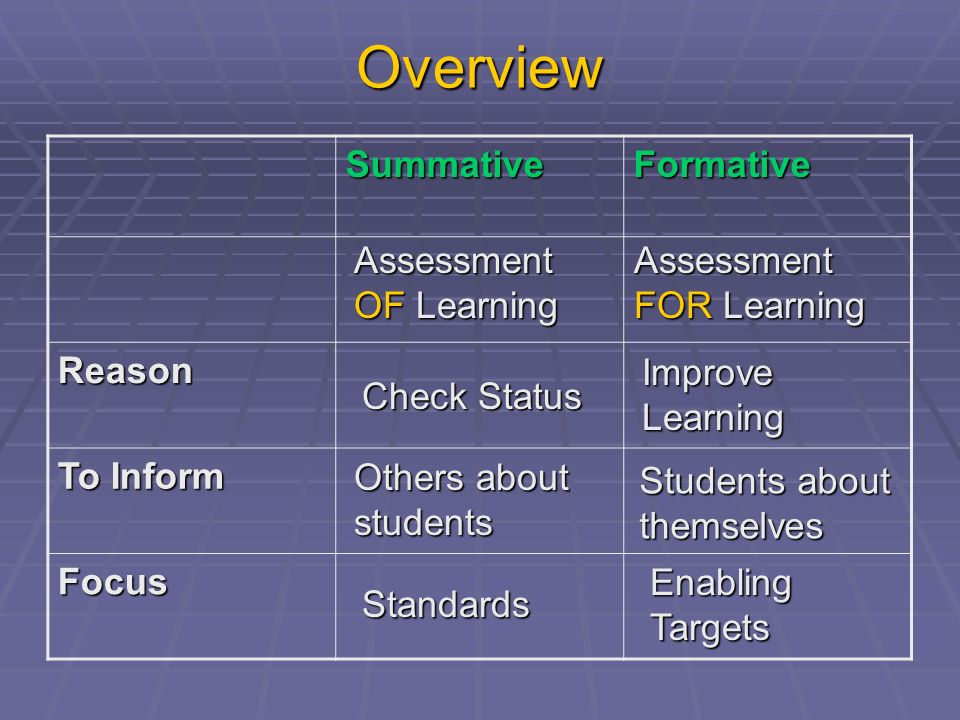 Overview SummativeFormative Reason To Inform Focus Assessment OF Learning Assessment FOR Learning Check Status Improve Learning Others about students