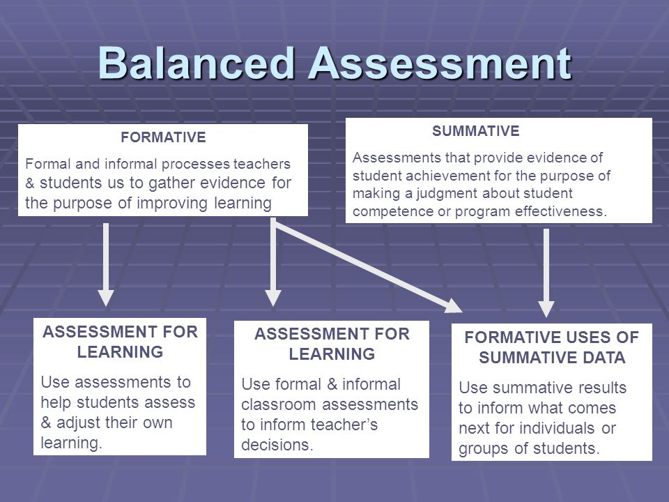 Balanced Assessment FORMATIVE Formal and informal processes teachers & students us to gather evidence for the purpose of improving learning SUMMATIVE