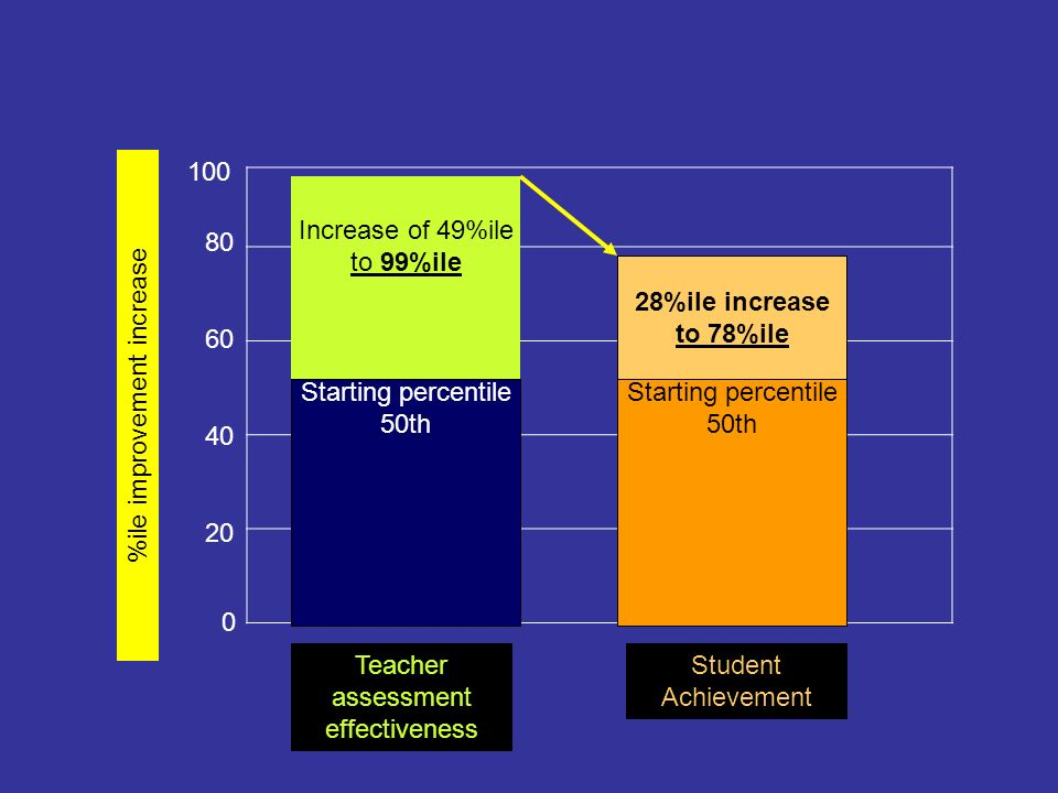 %ile improvement increase 0 20 80 100 40 60 Starting percentile 50th Starting percentile 50th Teacher assessment effectiveness Student Achievement Inc