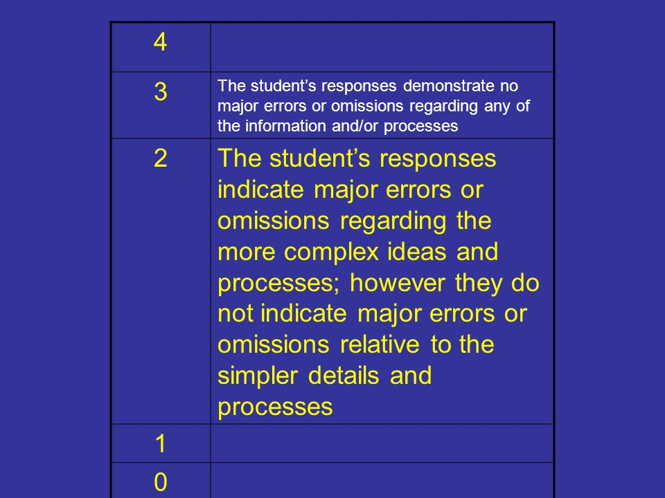 4 3 The students responses demonstrate no major errors or omissions regarding any of the information and/or processes 2The students responses indicate