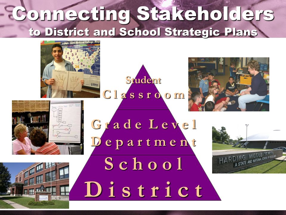 Connecting Stakeholders to District and School Strategic Plans Student C l a s s r o o m G r a d e L e v e l D e p a r t m e n t S c h o o l D i s t r i c t