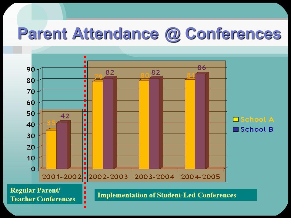 Parent Attendance @ Conferences Regular Parent/ Teacher Conferences Implementation of Student-Led Conferences