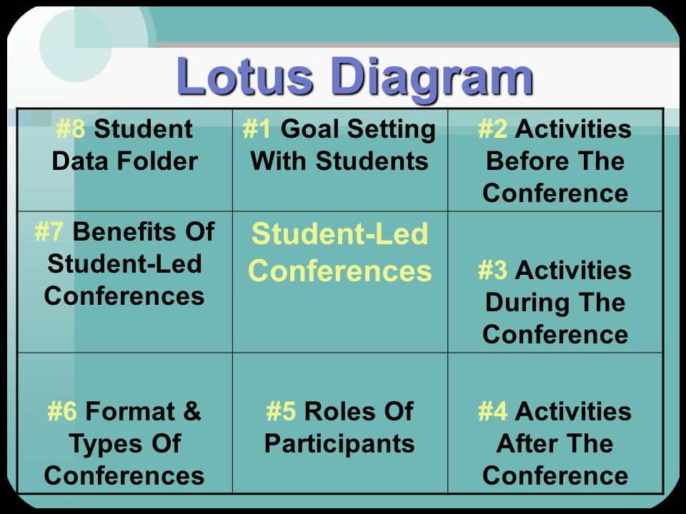 Lotus Diagram #8 Student Data Folder #1 Goal Setting With Students #2 Activities Before The Conference #7 Benefits Of Student-Led Conferences Student-