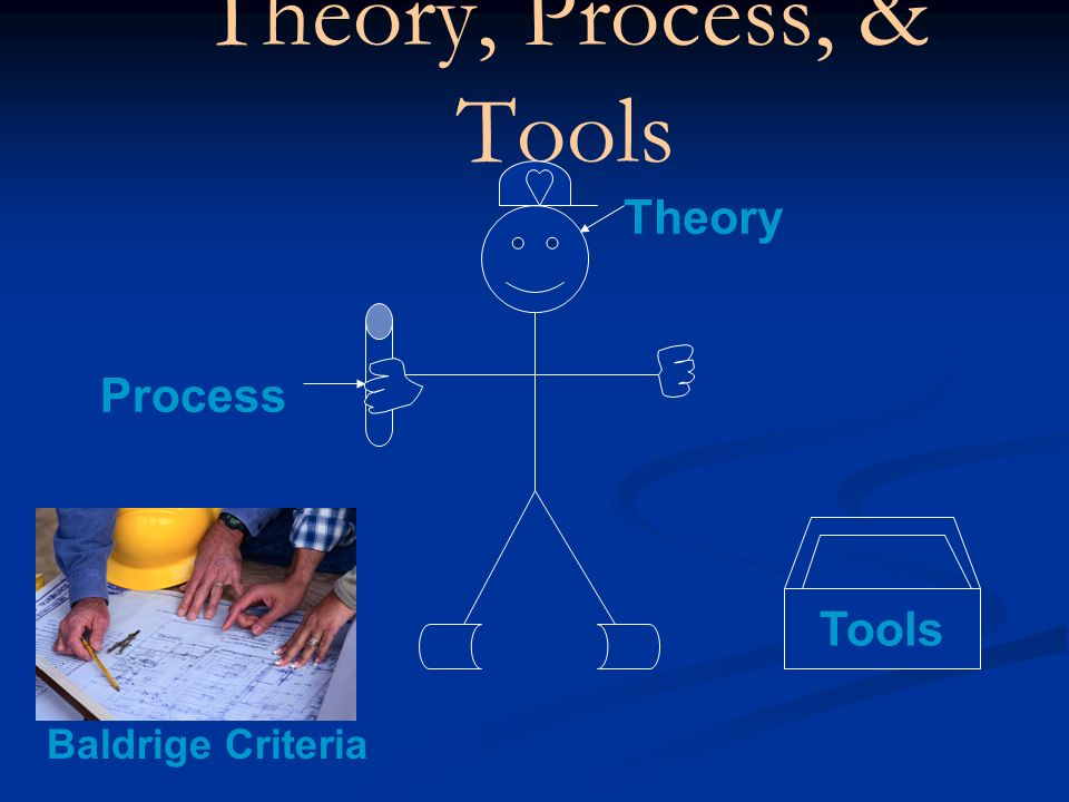 Theory, Process, & Tools Theory Tools Process Baldrige Criteria