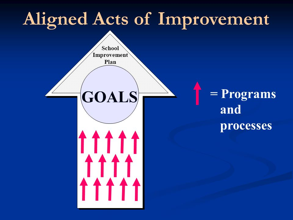 GOALS School Improvement Plan Aligned Acts of Improvement = Programs and processes