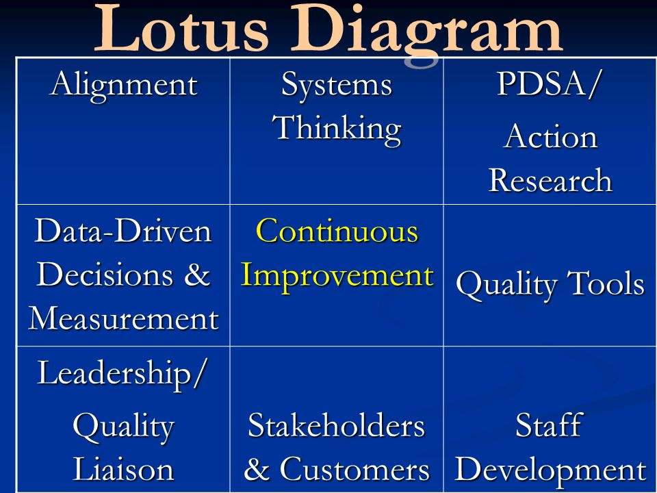 Lotus DiagramAlignment Systems Thinking PDSA/ Action Research Data-Driven Decisions & Measurement Continuous Improvement Quality Tools Leadership/ Quality Liaison Stakeholders & Customers Staff Development