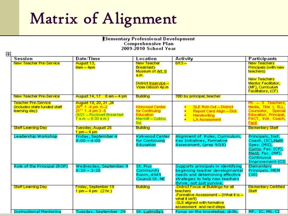 Matrix of Alignment