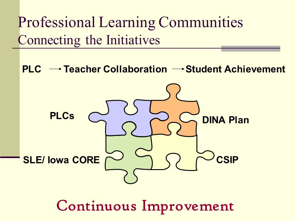 Professional Learning Communities Connecting the Initiatives PLC Teacher Collaboration Student Achievement CSIP DINA Plan SLE/ Iowa CORE Continuous Im