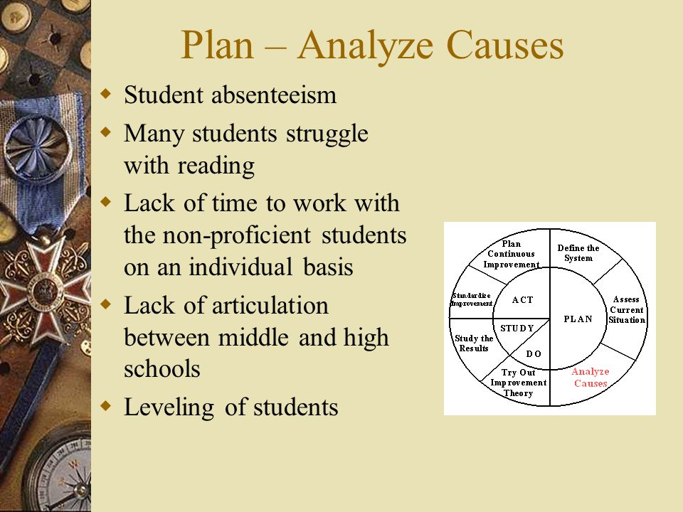Plan – Analyze Causes Student absenteeism Many students struggle with reading Lack of time to work with the non-proficient students on an individual b