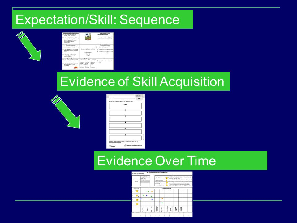 Expectation/Skill: Sequence Evidence of Skill Acquisition Evidence Over Time
