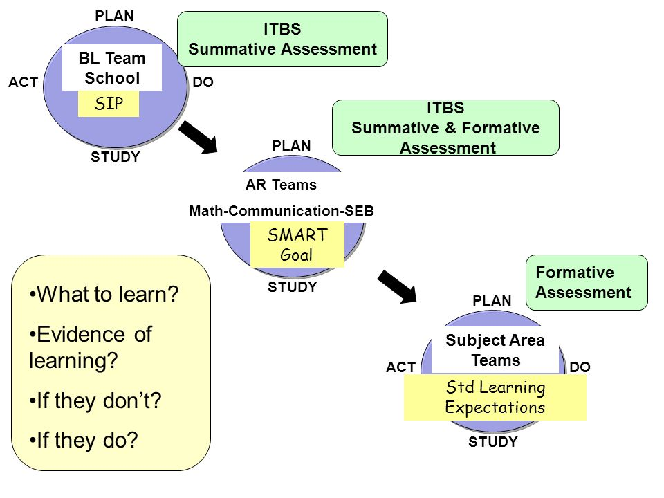 PLAN DO STUDY ACT PLAN DO STUDY ACT PLAN DO STUDY ACT BL Team School SIP ITBS Summative Assessment AR Teams Math-Communication-SEB SMART Goal ITBS Sum