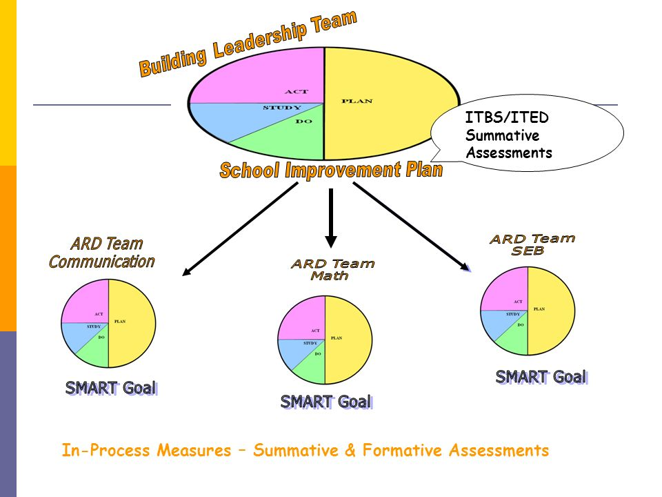 ITBS/ITED Summative Assessments In-Process Measures – Summative & Formative Assessments