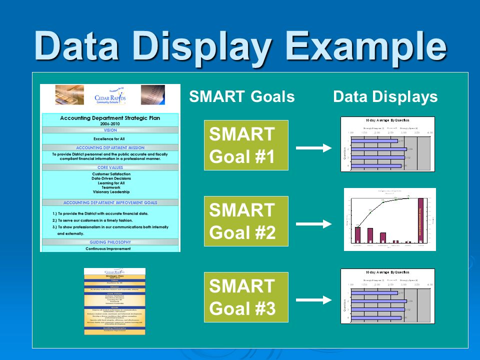 Data Display Example SMART GoalsData Displays SMART Goal #1 SMART Goal #2 SMART Goal #3
