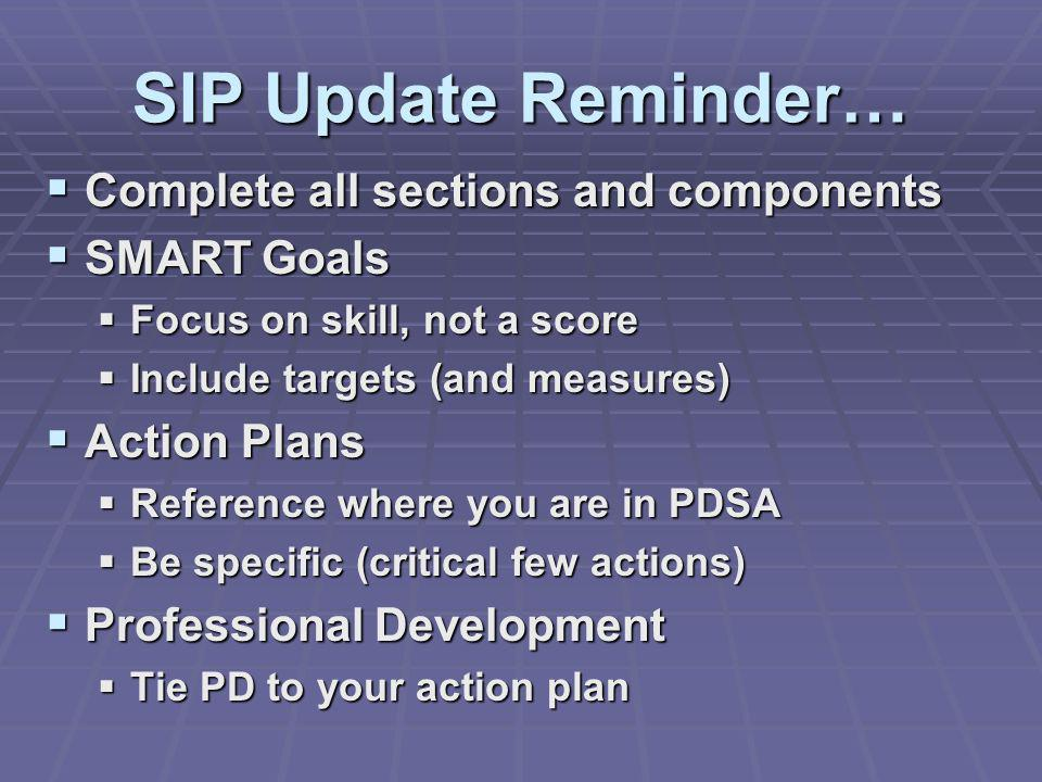 SIP Update Reminder… Complete all sections and components Complete all sections and components SMART Goals SMART Goals Focus on skill, not a score Foc