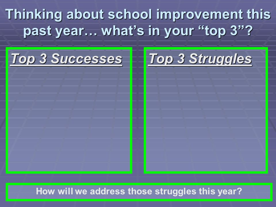 Thinking about school improvement this past year… whats in your top 3? Top 3 Successes Top 3 Struggles How will we address those struggles this year?