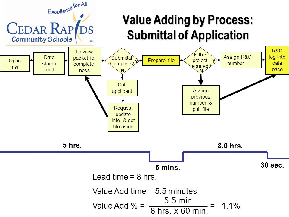 Value Adding by Process: Submittal of Application 5 hrs.