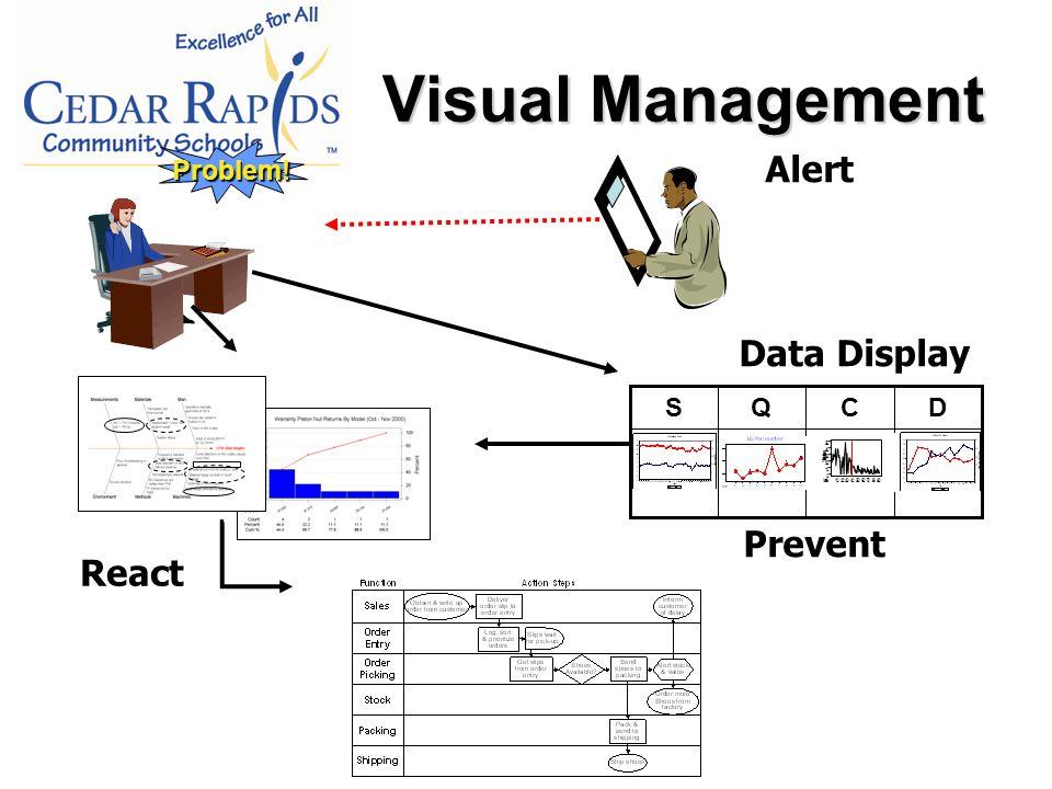 Visual Management Problem.
