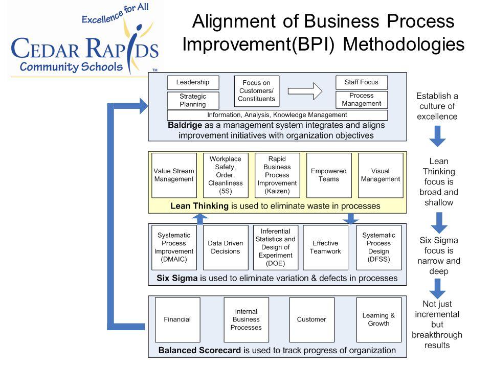 Alignment of Business Process Improvement(BPI) Methodologies