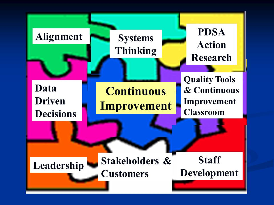 Alignment Data Driven Decisions Leadership Stakeholders & Customers Quality Tools & Continuous Improvement Classroom Staff Development Continuous Improvement Systems Thinking PDSA Action Research