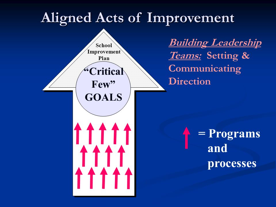 Critical Few GOALS School Improvement Plan Aligned Acts of Improvement = Programs and processes Building Leadership Teams: Setting & Communicating Direction