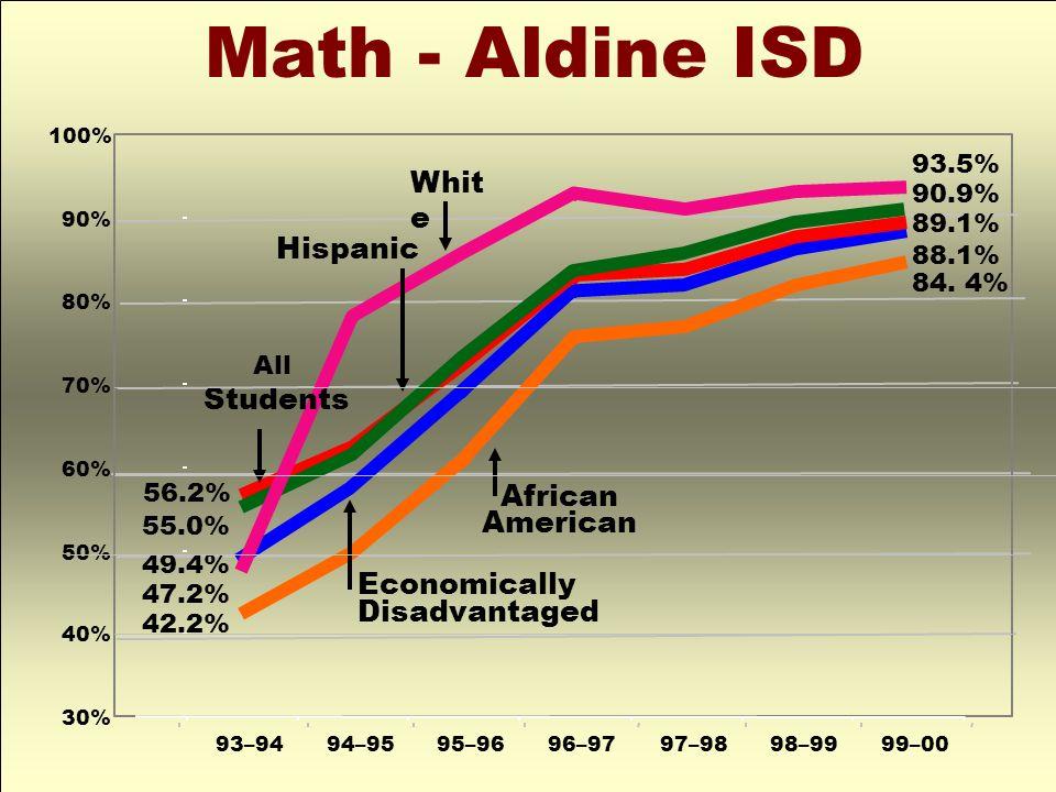 Math - Aldine ISD 93–9494–9595–9696–9797–9898–9999–00 30% 40% 50% 60% 70% 80% 90% 100% African American Whit e 56.2% 49.4% 47.2% 42.2% 55.0% 93.5% 90.