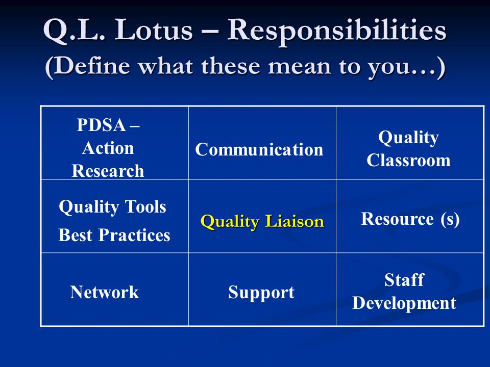 Q.L. Lotus – Responsibilities (Define what these mean to you…) Quality Liaison Support Quality Classroom Communication PDSA – Action Research Quality