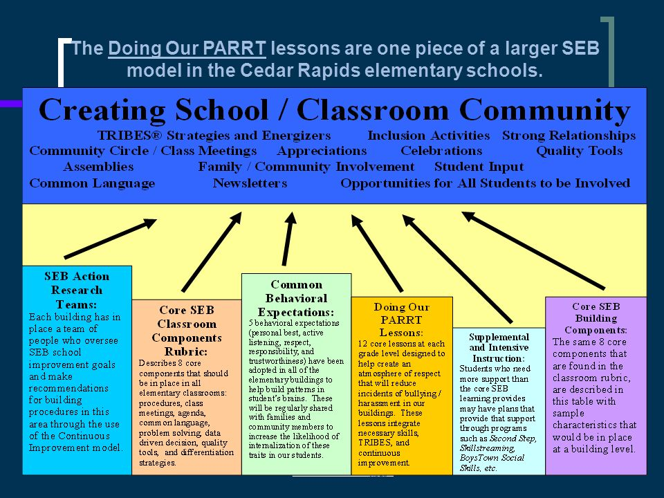 The Doing Our PARRT lessons are one piece of a larger SEB model in the Cedar Rapids elementary schools.