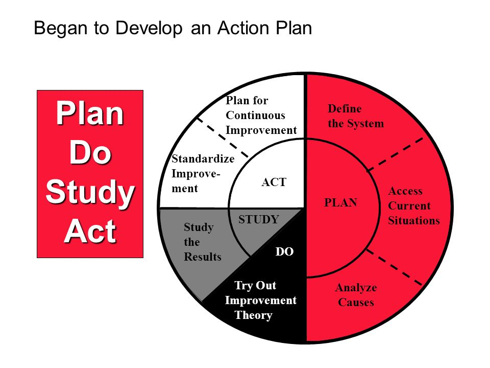 ACT STUDY DO Plan for Continuous Improvement Standardize Improve- ment Study the Results Try Out Improvement Theory PLAN Analyze Causes Define the Sys