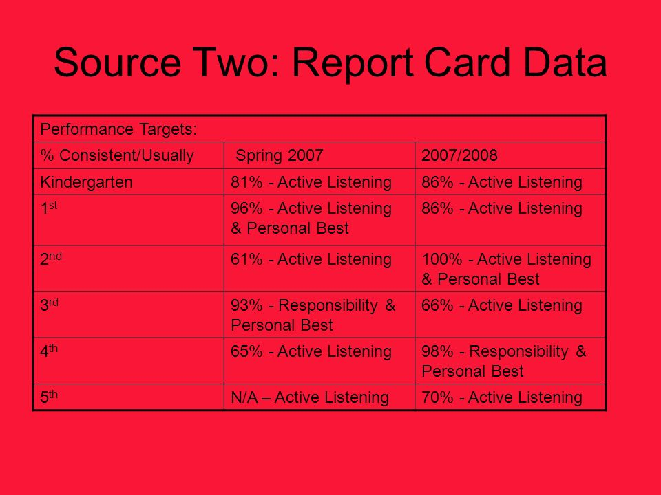 Source Two: Report Card Data Performance Targets: % Consistent/Usually Spring 20072007/2008 Kindergarten81% - Active Listening86% - Active Listening 1