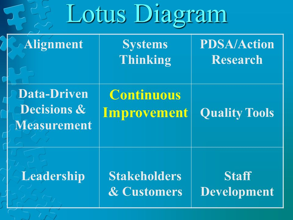 Lotus Diagram AlignmentSystems Thinking PDSA/Action Research Data-Driven Decisions & Measurement Continuous Improvement Quality Tools LeadershipStakeh