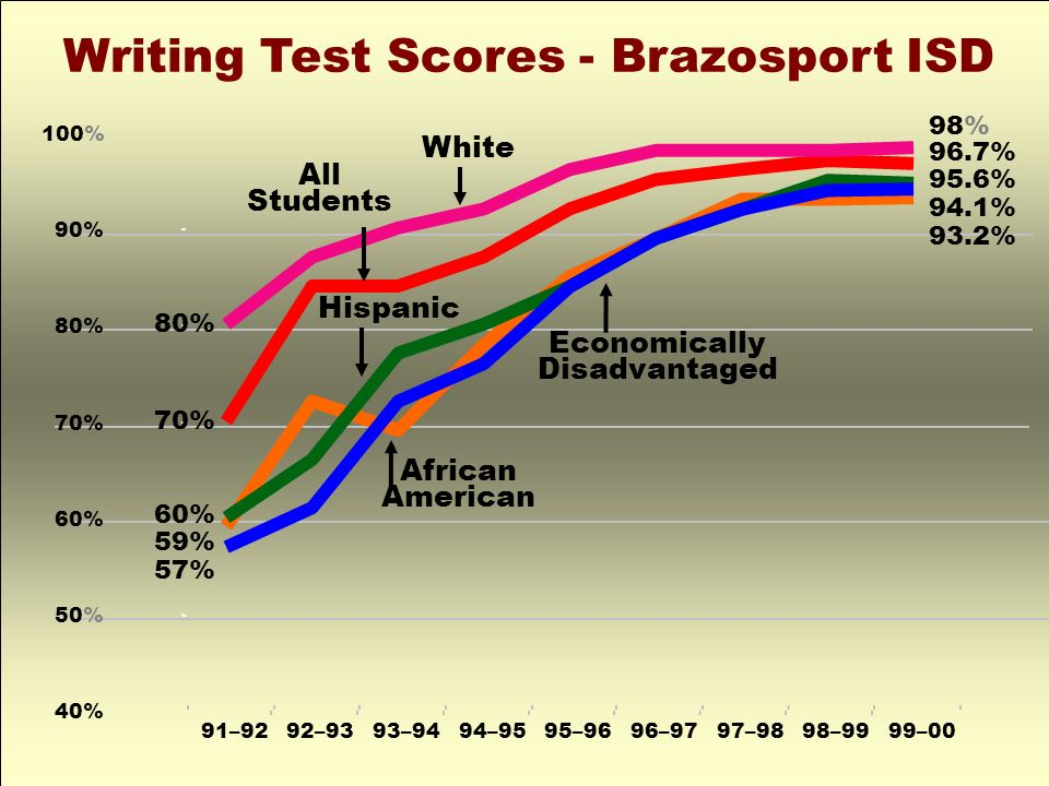 40% 50% 60% 70% 80% 90% 100% 91–9292–9393–9494–9595–9696–9797–9898–9999–00 Writing Test Scores - Brazosport ISD African American 80% 70% 60% 59% 57% 98% 96.7% 95.6% 94.1% 93.2% Economically Disadvantaged Hispanic White All Students