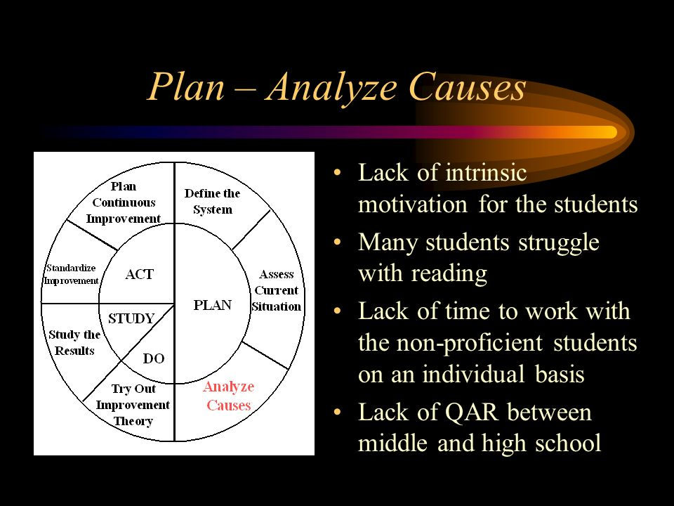 Plan – Analyze Causes Lack of intrinsic motivation for the students Many students struggle with reading Lack of time to work with the non-proficient s