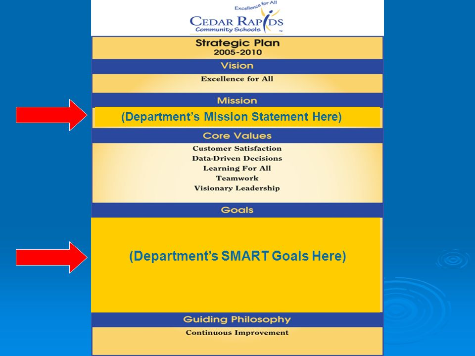 (Departments Mission Statement Here) (Departments SMART Goals Here)