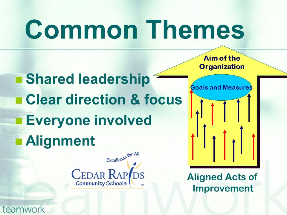 Common Themes Shared leadership Clear direction & focus Everyone involved Alignment Goals and Measures Aim of the Organization Aligned Acts of Improve