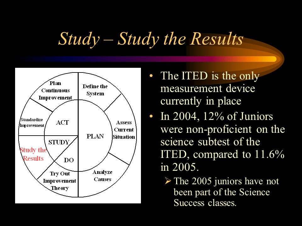 Study – Study the Results The ITED is the only measurement device currently in place In 2004, 12% of Juniors were non-proficient on the science subtest of the ITED, compared to 11.6% in 2005.