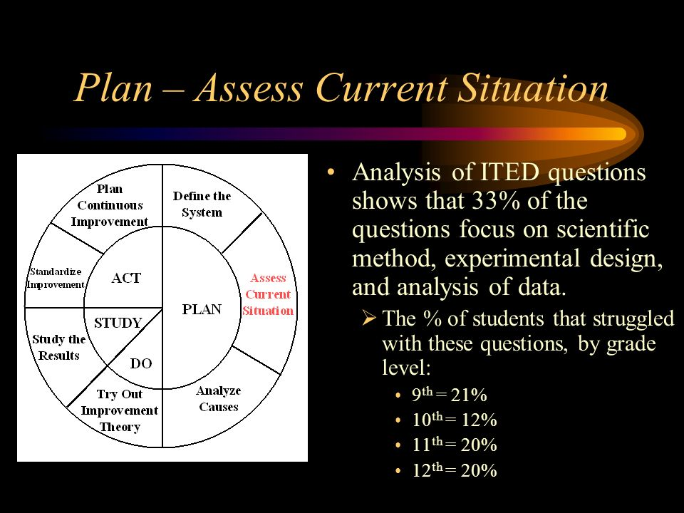Plan – Assess Current Situation Need baseline data on how students perform on lessons based on experimental design, analysis of data, and critical thinking skills within science curriculum.