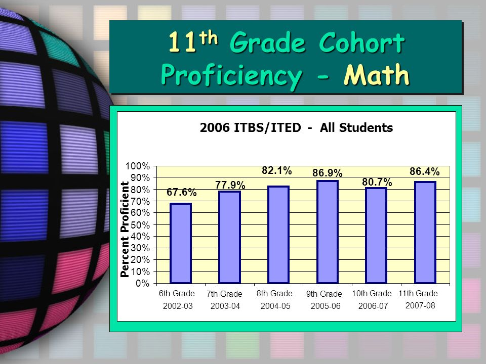 11 th Grade Cohort Proficiency - Math ITED Math Total 2002-06 86.4% 80.7% 86.9% 82.1% 77.9% 67.6% 0% 10% 20% 30% 40% 50% 60% 70% 80% 90% 100% 6th Grade 2002-03 8th Grade 2004-05 10th Grade 2006-07 2006 ITBS/ITED - All Students Percent Proficient 7th Grade 2003-04 9th Grade 2005-06 11th Grade 2007-08