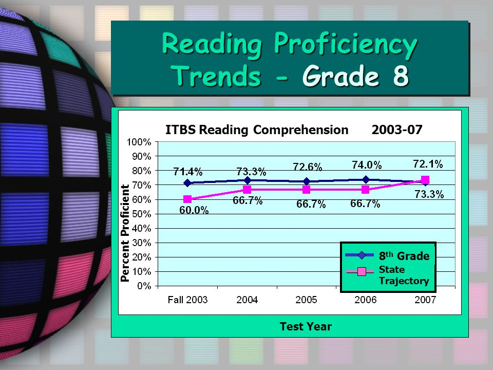 Reading Proficiency Trends - Grade 8 ITBS Reading Comprehension 2003-07 8 th Grade State Trajectory Percent Proficient Test Year