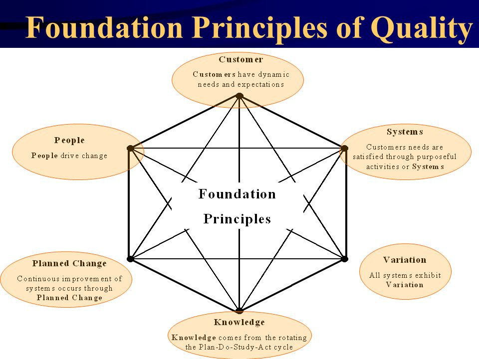 Foundation Principles of Quality