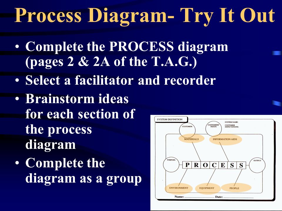 Process Diagram- Try It Out Complete the PROCESS diagram (pages 2 & 2A of the T.A.G.) Select a facilitator and recorder Brainstorm ideas for each sect