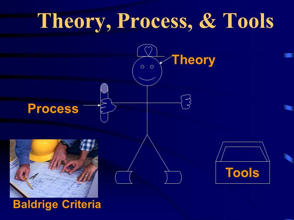 Theory, Process, & Tools Theory Tools Process Baldrige Criteria