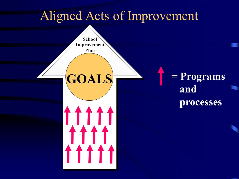 GOALS School Improvement Plan Aligned Acts of Improvement = Programs and processes