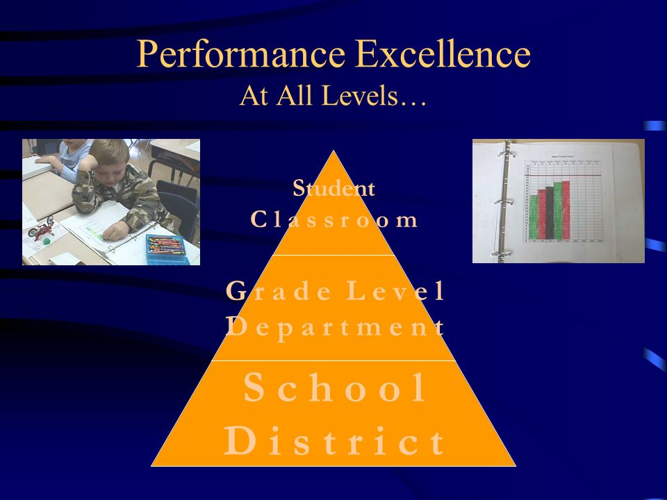 Performance Excellence At All Levels… Student C l a s s r o o m G r a d e L e v e l D e p a r t m e n t S c h o o l D i s t r i c t