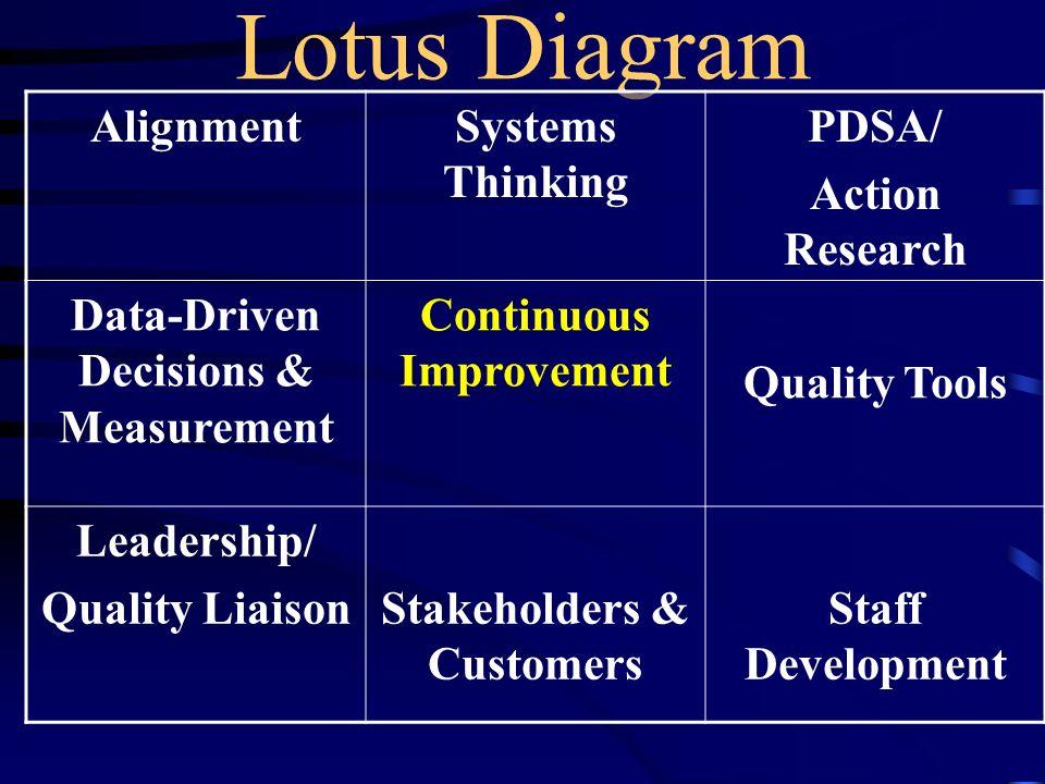 Lotus Diagram AlignmentSystems Thinking PDSA/ Action Research Data-Driven Decisions & Measurement Continuous Improvement Quality Tools Leadership/ Qua