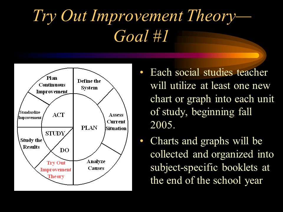 Try Out Improvement Theory Goal #1 Each social studies teacher will utilize at least one new chart or graph into each unit of study, beginning fall 20