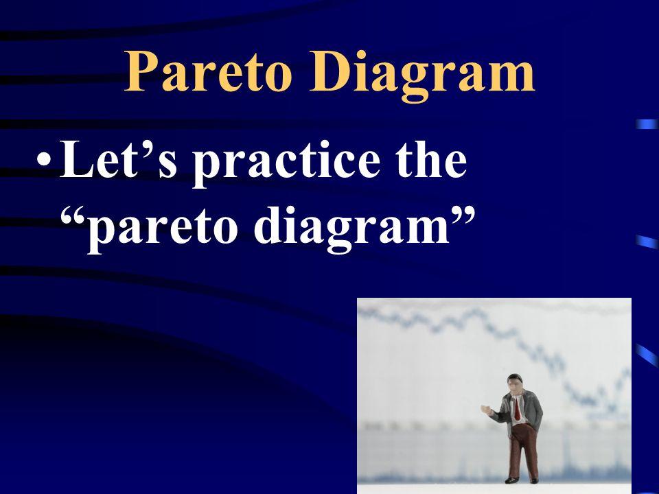 Pareto Diagram Lets practice the pareto diagram