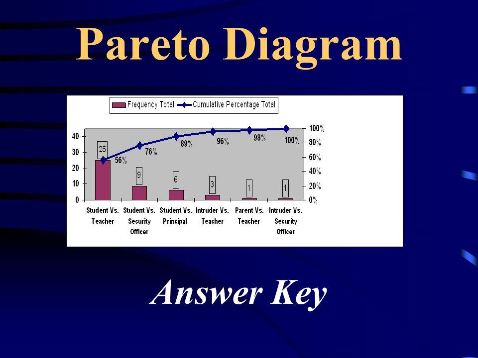 Pareto Diagram Answer Key