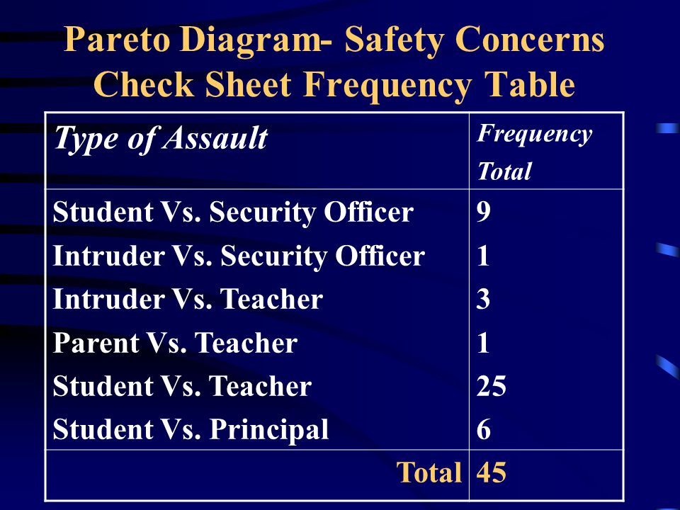 Pareto Diagram- Safety Concerns Check Sheet Frequency Table Type of Assault Frequency Total Student Vs.